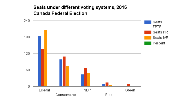 Seats In Diff Systems
