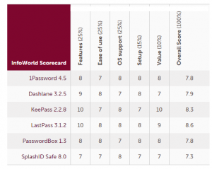 password manager scorecard